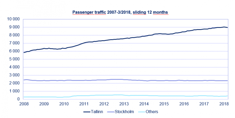 Passenger traffic, sliding graph 3/2018