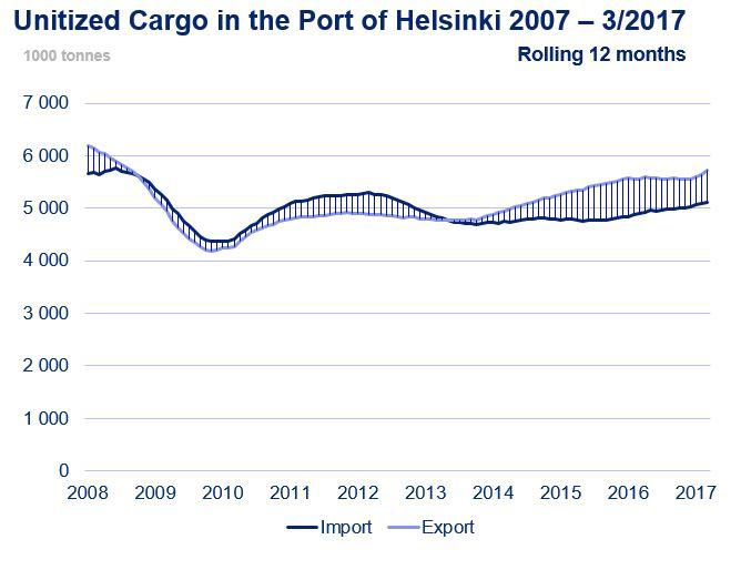 Port of Helsinki unitized cargo 3/2017