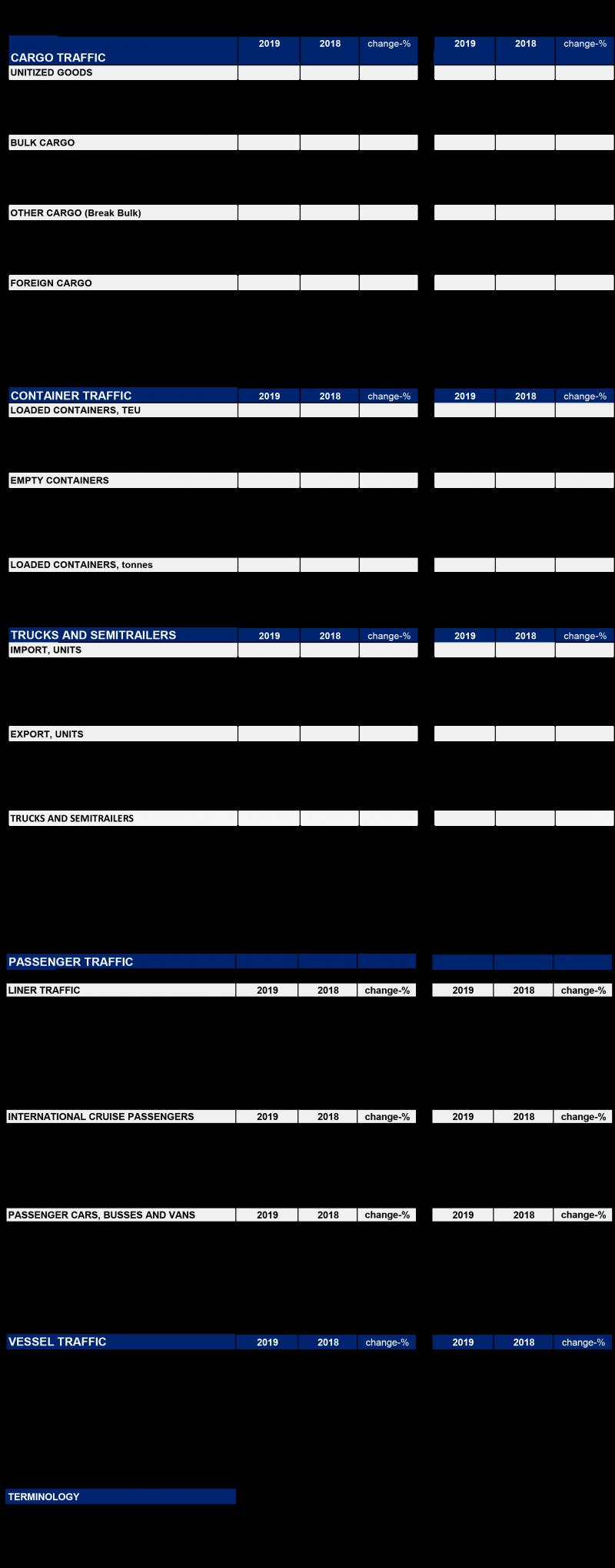 Port statistics July 2019