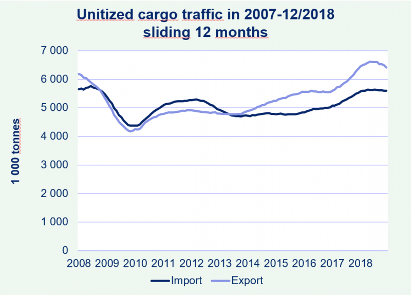 Port of Helsinki cargo traffic 2007-2018, sliding