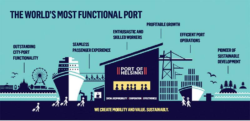 The Port of Helsinki's strategy in a nutshell.
