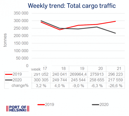 Weekly trend 17-21: Total cargo traffic