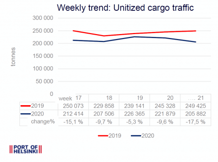 Weekly trend 17-21: Unitized cargo traffic