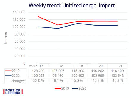 Weekly trend 17-21: Unitized cargo traffic, import