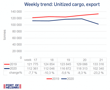 Weekly trend 17-21: Unitized cargo traffic, export