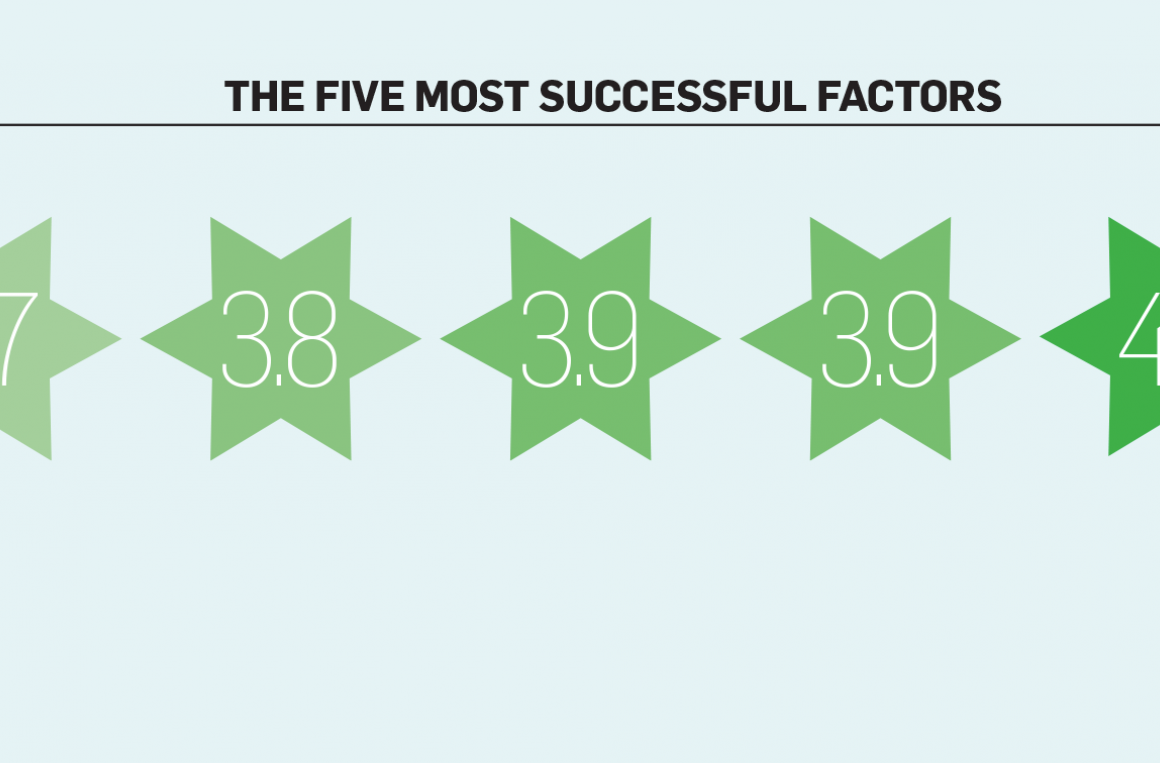 five factors graphic